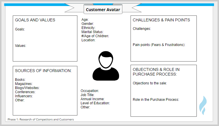 customer avatar example