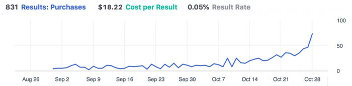 facebook month over month growth chart