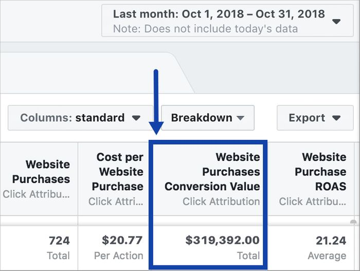 Scaling a Facebook campaign - Month 4